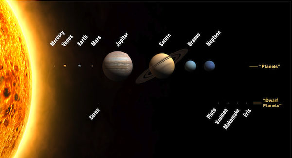 The NASA Kepler Mission has discovered hundreds of exoplanets in our Solar System.